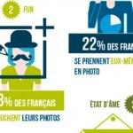 Les français et la photo, enquête en infographie